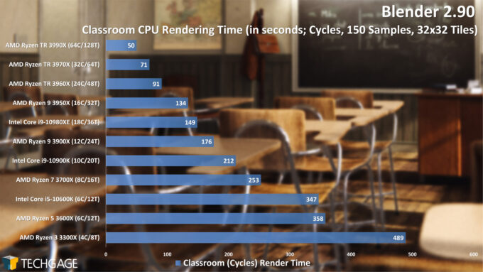 Blender 2.90 Cycles CPU Render Performance - Classroom