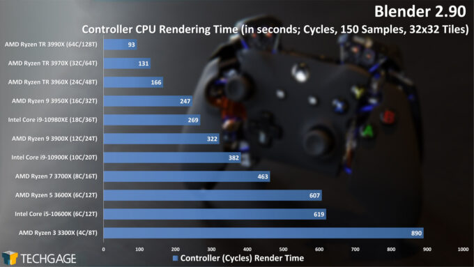 Blender 2.90 Cycles CPU Render Performance - Controller
