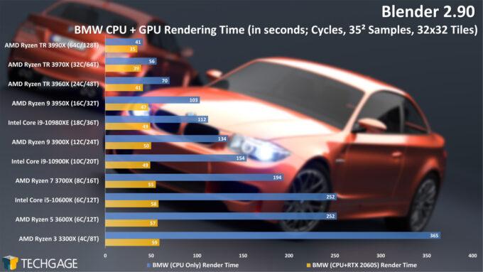 Blender 2.90 Cycles CPU+GPU Render Performance - BMW