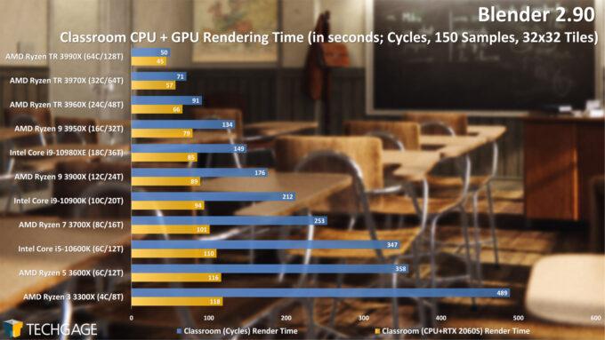 Blender 2.90 Cycles CPU+GPU Render Performance - Classroom