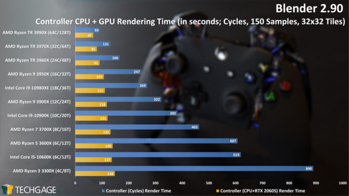 Blender 2.90 Cycles CPU+GPU Render Performance - Controller