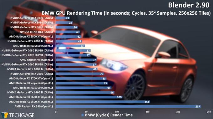 Blender 2.90 Cycles GPU Render Performance - BMW Render