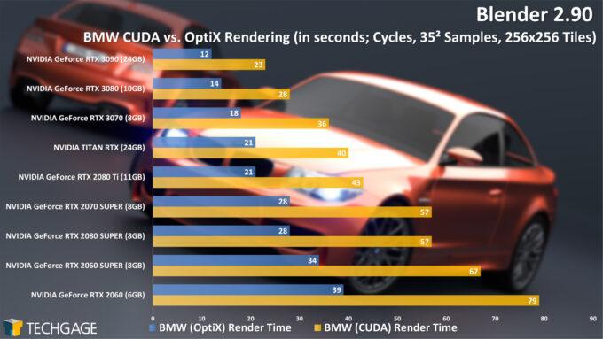 Blender 2.90 Cycles NVIDIA OptiX Render Performance - BMW Render