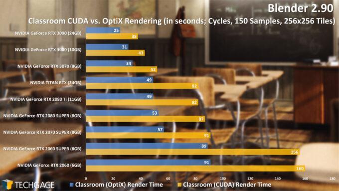 Blender 2.90 Cycles NVIDIA OptiX Render Performance - Classroom Render