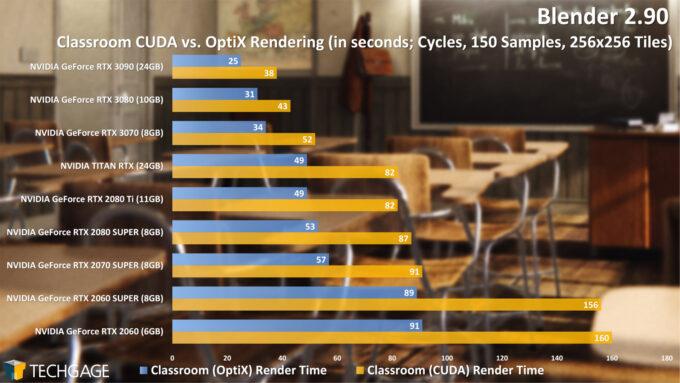Blender 2.90 Cycles NVIDIA OptiX Render Performance - Classroom Render (NVIDIA GeForce RTX 3070)