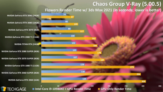 Chaos Group V-Ray 5 GPU and CPU+GPU Performance - Flowers Render (NVIDIA GeForce RTX 3070)