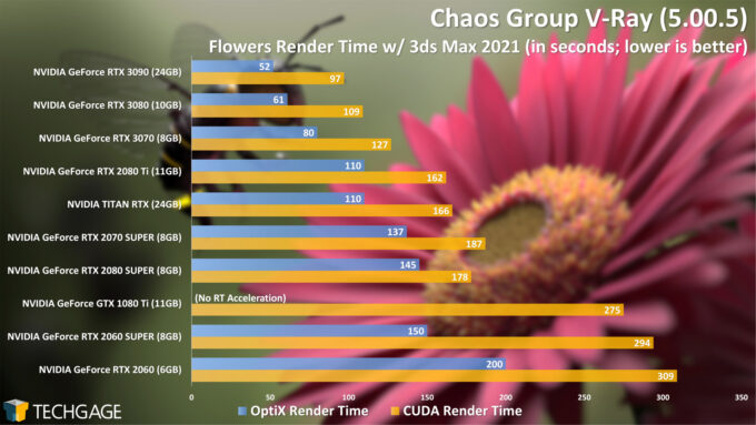 Chaos Group V-Ray 5 OptiX (RTX) Performance - Flowers Render (NVIDIA GeForce RTX 3070)