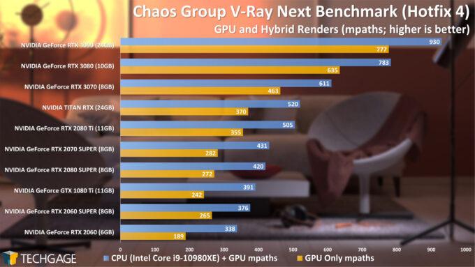 Chaos Group V-Ray Next Benchmark (NVIDIA GeForce RTX 3070)