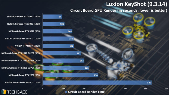 Luxion KeyShot 9 - Circuit Board Render Performance (NVIDIA GeForce RTX 3070)