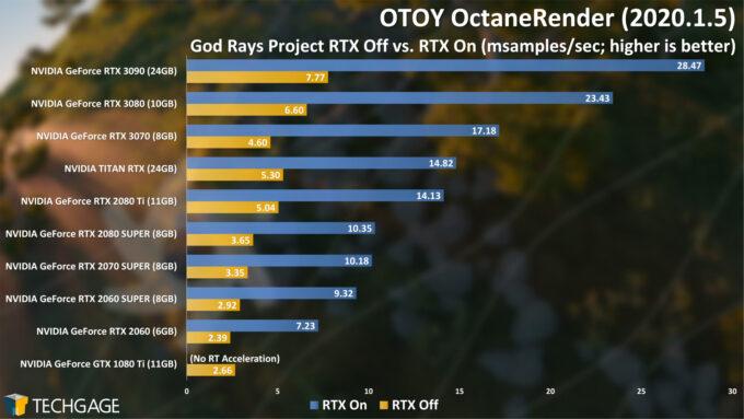 OTOY OctaneRender - God Rays RTX On and Off (NVIDIA GeForce RTX 3070)