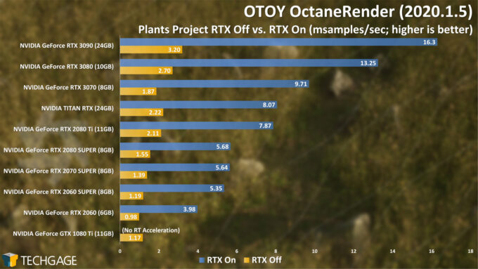 OTOY OctaneRender - Plants RTX On and Off (NVIDIA GeForce RTX 3070)