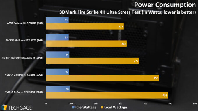 Power Consumption (NVIDIA GeForce RTX 3070)
