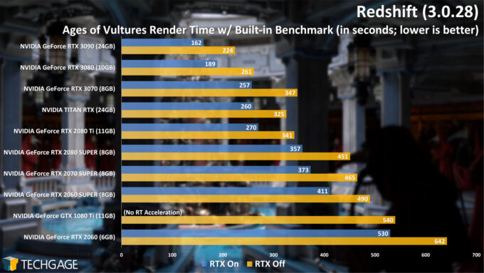 Redshift 3 Benchmark - Ages of Vultures (NVIDIA GeForce RTX 3070)