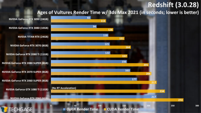 Redshift 3 GPU Render Performance - Ages of Vultures Render (NVIDIA GeForce RTX 3070)