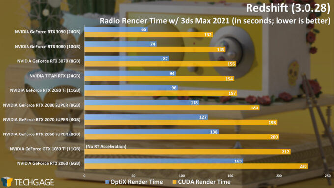 Redshift 3 GPU Render Performance - Radio Render (NVIDIA GeForce RTX 3070)