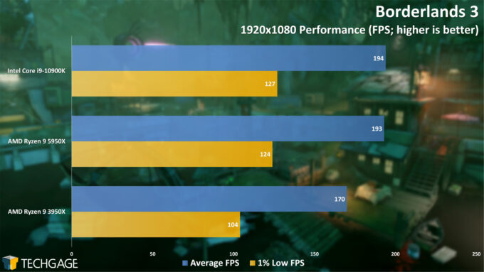 Borderlands 3 - 1080p Performance (AMD Ryzen 9 5950X Processor)
