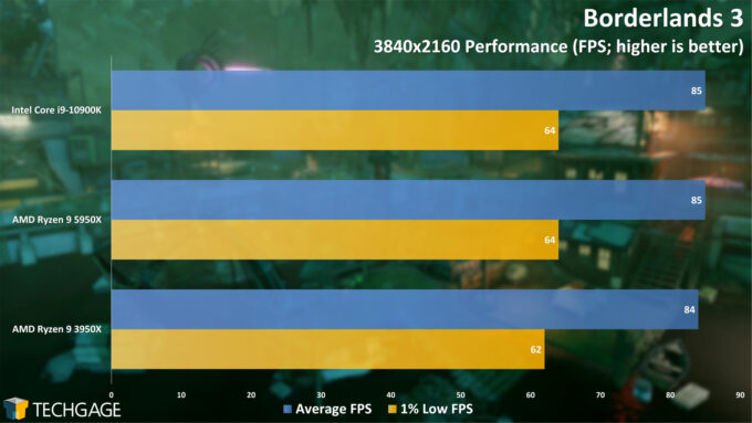 Borderlands 3 - 2160p Performance (AMD Ryzen 9 5950X Processor)