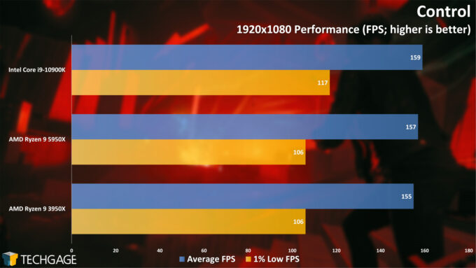 Control - 1080p Performance (AMD Ryzen 9 5950X Processor)