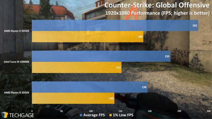 Counter-Strike Global Offensive - 1080p Performance (AMD Ryzen 9 5950X Processor)