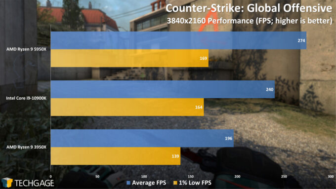 Counter-Strike Global Offensive - 2160p Performance (AMD Ryzen 9 5950X Processor)