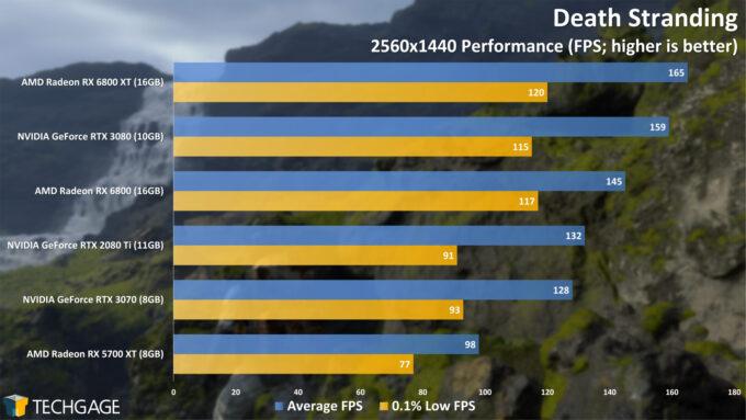 Death Stranding - 1440p Performance (AMD Radeon RX 6800 Series)