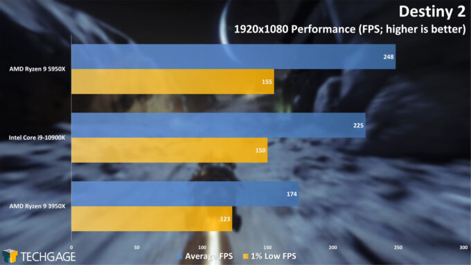 Destiny 2 - 1080p Performance (AMD Ryzen 9 5950X Processor)