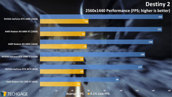 Destiny 2 - 1440p Performance (AMD Radeon RX 6800 Series)