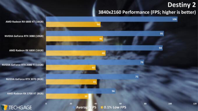Destiny 2 - 2160p Performance (AMD Radeon RX 6800 Series)
