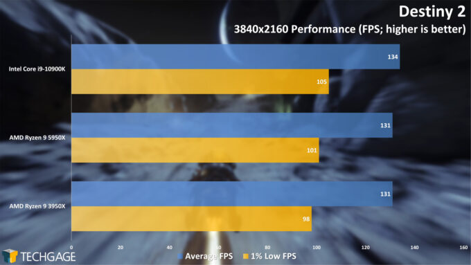 Destiny 2 - 2160p Performance (AMD Ryzen 9 5950X Processor)