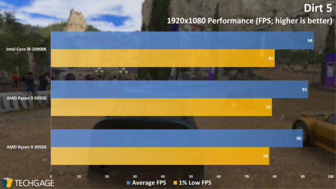 Dirt 5 - 1080p Performance (AMD Ryzen 9 5950X Processor)