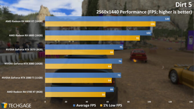 Dirt 5 - 1440p Performance (AMD Radeon RX 6800 Series)