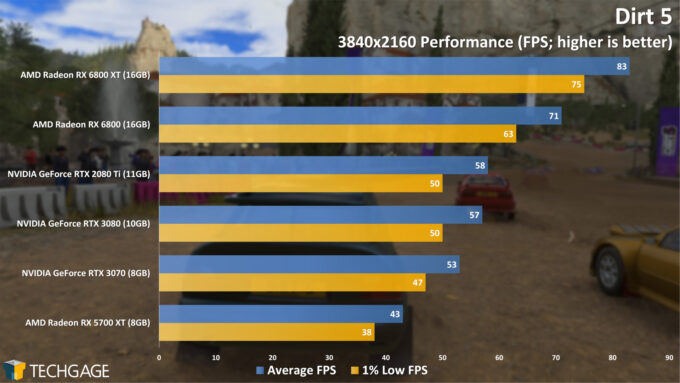Dirt 5 - 2160p Performance (AMD Radeon RX 6800 Series)