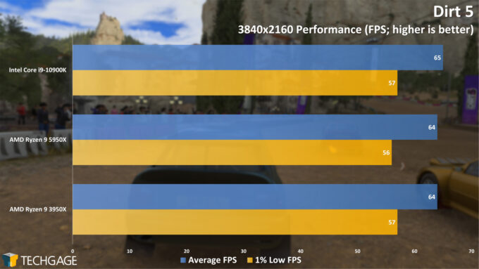 Dirt 5 - 2160p Performance (AMD Ryzen 9 5950X Processor)