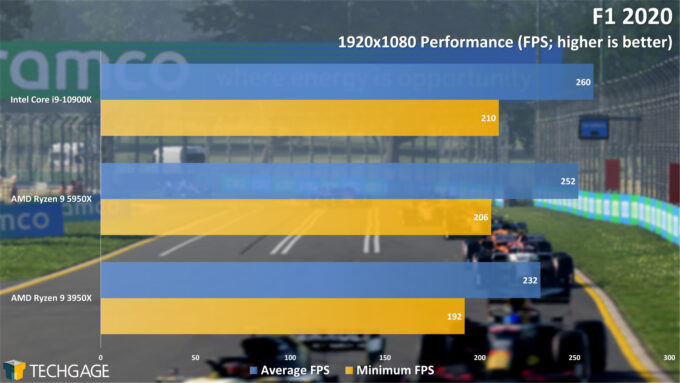 F1 2020 - 1080p Performance (AMD Ryzen 9 5950X Processor)