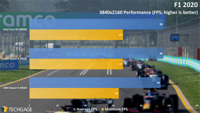 F1 2020 - 2160p Performance (AMD Ryzen 9 5950X Processor)