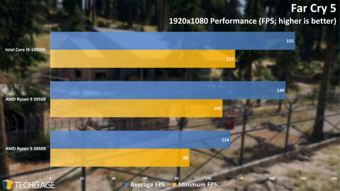 Far Cry 5 - 1080p Performance (AMD Ryzen 9 5950X Processor)