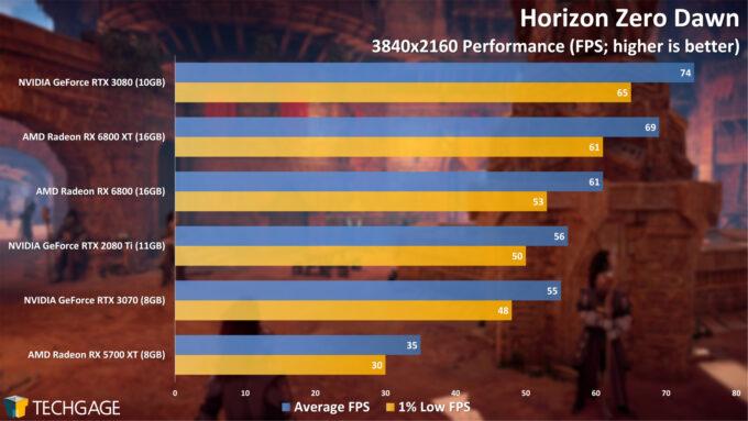 Horizon Zero Dawn - 2160p Performance (AMD Radeon RX 6800 Series)