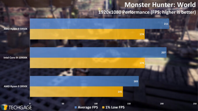 Monster Hunter World - 1080p Performance (AMD Ryzen 9 5950X Processor)