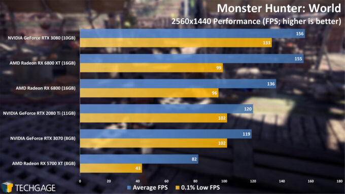 Monster Hunter World - 1440p Performance (AMD Radeon RX 6800 Series)