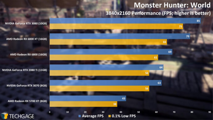 Monster Hunter World - 2160p Performance (AMD Radeon RX 6800 Series)