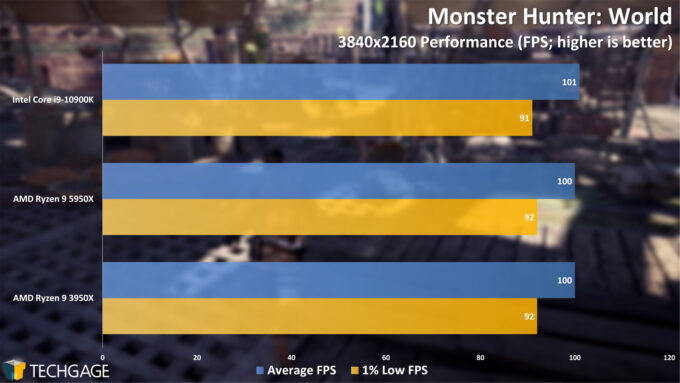 Monster Hunter World - 2160p Performance (AMD Ryzen 9 5950X Processor)