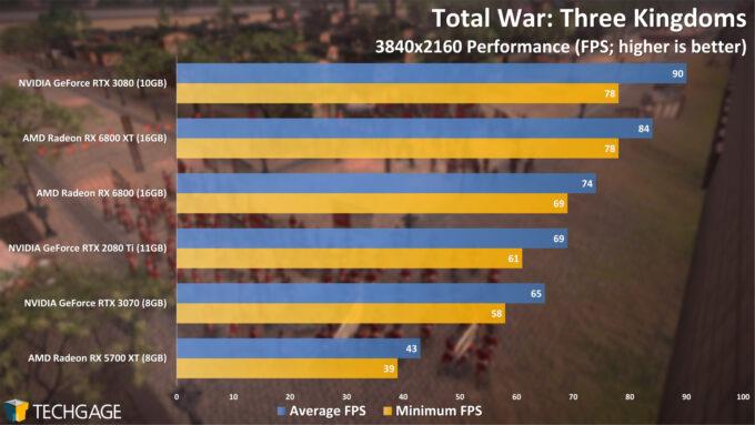 Total War Three Kingdoms - 2160p Performance (AMD Radeon RX 6800 Series)