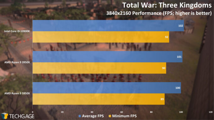 Total War Three Kingdoms - 2160p Performance (AMD Ryzen 9 5950X Processor)