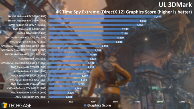 UL 3DMark Time Spy 4K Graphics Score (AMD Radeon RX 6800 Series)
