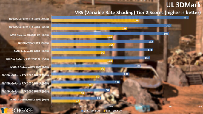 UL 3DMark Variable Rate Shading Tier 2 Score (AMD Radeon RX 6800 Series)