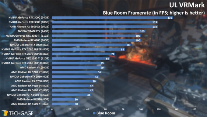 UL VRMark Blue Room Frame Rate (AMD Radeon RX 6800 Series)