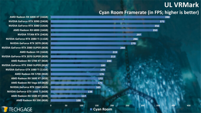 UL VRMark Cyan Room Frame Rate (AMD Radeon RX 6800 Series)