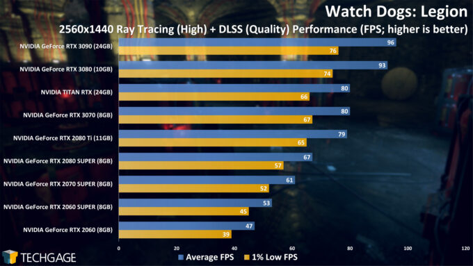 Watch Dogs Legion - 2560x1440 Ray Tracing Performance