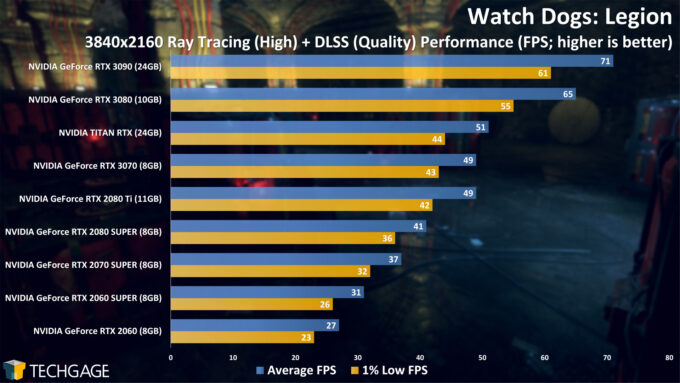 Watch Dogs Legion - 4K Ray Tracing Performance