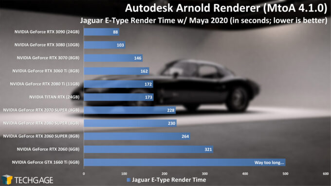Autodesk Arnold 6 GPU Render Performance - E-Type Render (December 2020)